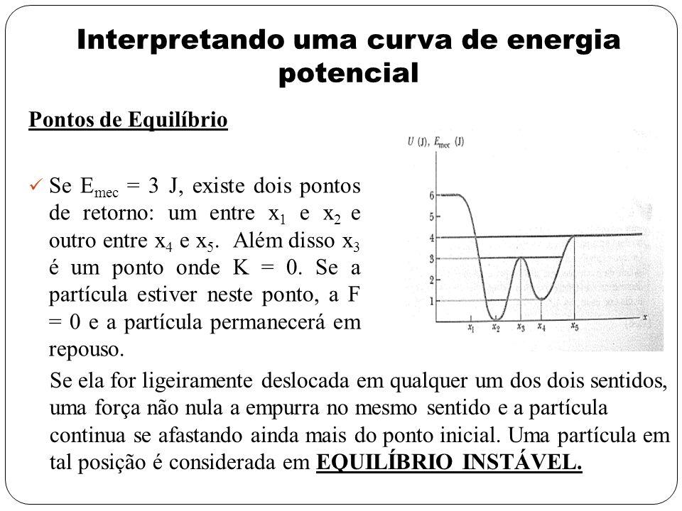 Interpretando uma curva de energia potencial Pontos de Equilíbrio Se E mec = 3 J, existe dois pontos de retorno: um entre x 1 e x 2 e outro entre x 4