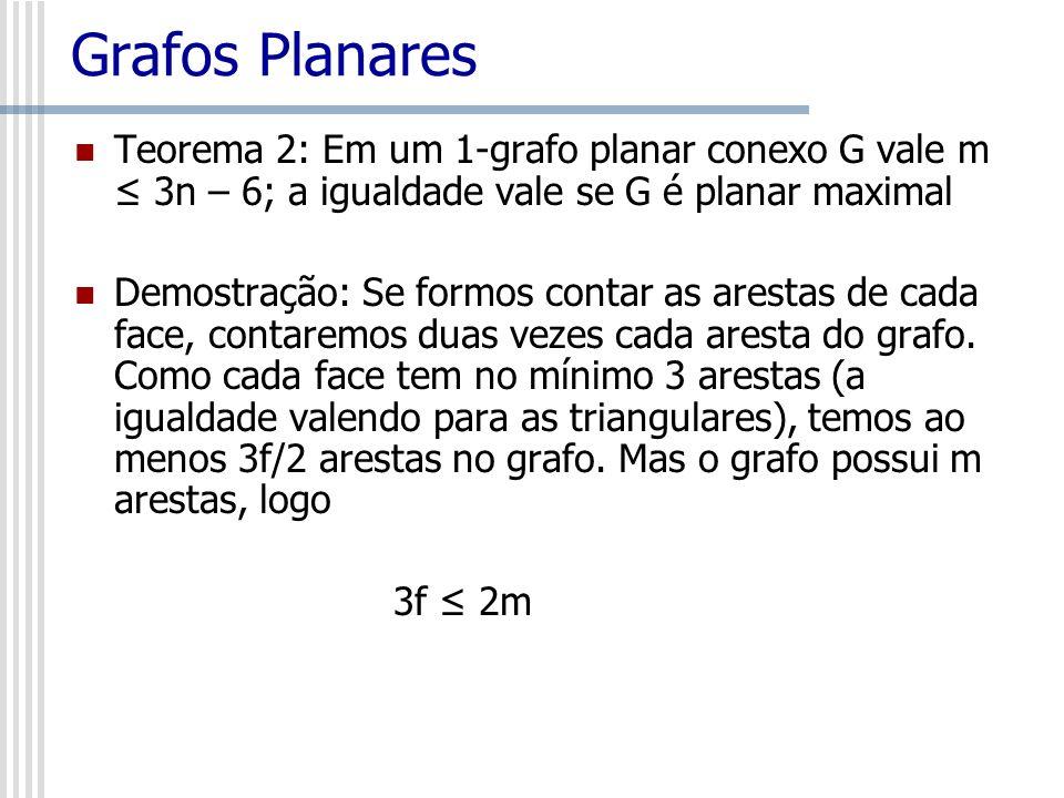 Grafos Planares Teorema 2: Em um 1-grafo planar conexo G vale m 3n – 6; a igualdade vale se G é planar maximal Demostração: Se formos contar as aresta