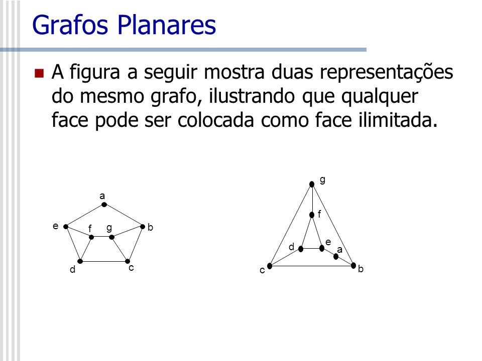 Grafos Planares A figura a seguir mostra duas representações do mesmo grafo, ilustrando que qualquer face pode ser colocada como face ilimitada. g f e
