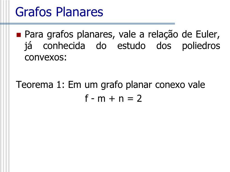 Grafos Planares Teorema 2: Em um 1-grafo planar conexo G vale m 3n – 6; a igualdade vale se G é planar maximal Demostração: Se formos contar as arestas de cada face, contaremos duas vezes cada aresta do grafo.