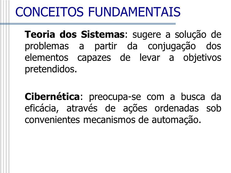 Teoria dos Sistemas: sugere a solução de problemas a partir da conjugação dos elementos capazes de levar a objetivos pretendidos. Cibernética: preocup