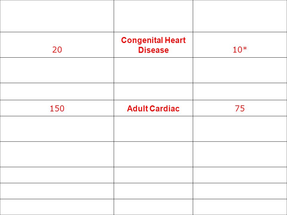 Cardiothoracic Requirements General Thoracic Pathway 20 Congenital Heart Disease 10* 10 Primary *All cases can be as First Assistant 10 First Assistan