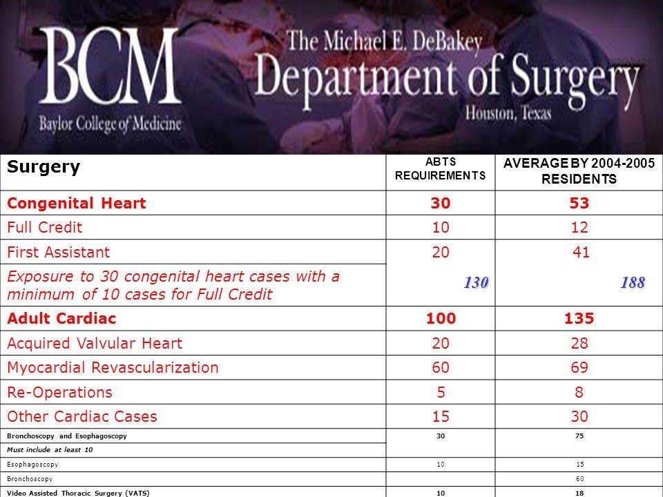 INDEX CASES Lungs, Pleura, Chest Wall50116 Pneumonectomy, lobectomy, segmentectomy3048 Other2068 Esophagus, Mediastinum, Diaphragm1544 Esophageal Oper