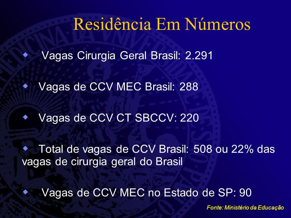 Residência Em Números Vagas Cirurgia Geral Brasil: 2.291 Vagas de CCV MEC Brasil: 288 Vagas de CCV CT SBCCV: 220 Total de vagas de CCV Brasil: 508 ou 22% das vagas de cirurgia geral do Brasil Vagas de CCV MEC no Estado de SP: 90 Fonte: Ministério da Educação