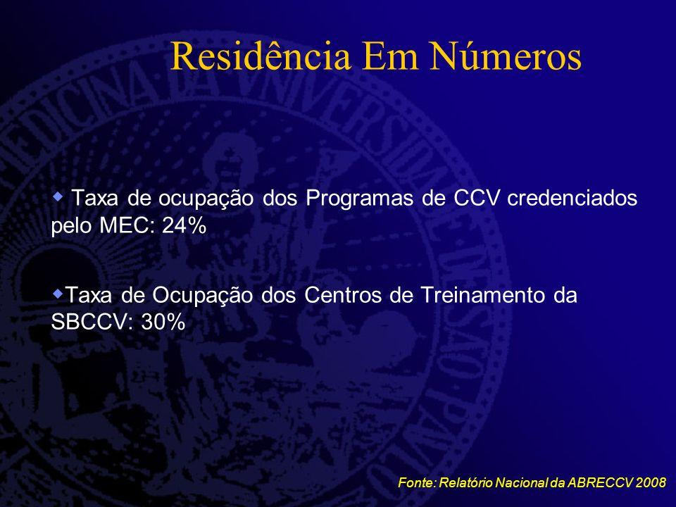 Residência Em Números Taxa de ocupação dos Programas de CCV credenciados pelo MEC: 24% Taxa de Ocupação dos Centros de Treinamento da SBCCV: 30% Fonte: Relatório Nacional da ABRECCV 2008