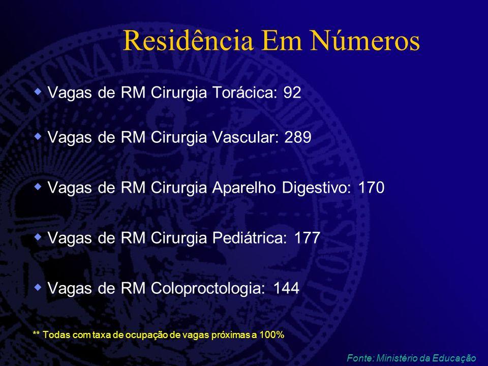 Residência Em Números Vagas de RM Cirurgia Torácica: 92 Vagas de RM Cirurgia Vascular: 289 Vagas de RM Cirurgia Aparelho Digestivo: 170 Vagas de RM Ci