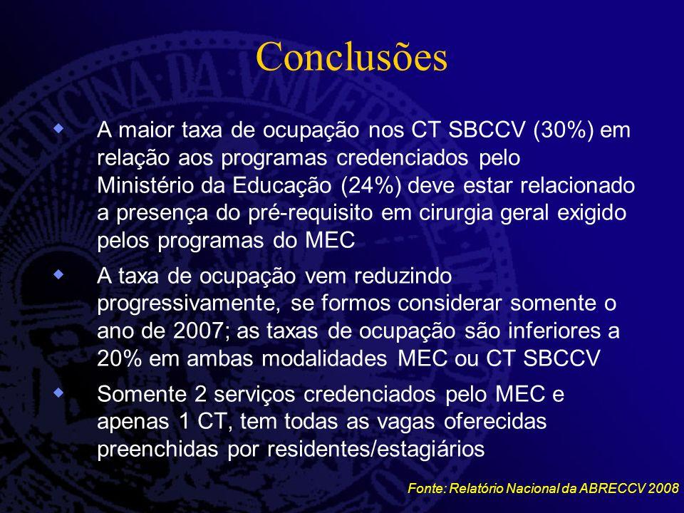 Conclusões A maior taxa de ocupação nos CT SBCCV (30%) em relação aos programas credenciados pelo Ministério da Educação (24%) deve estar relacionado a presença do pré-requisito em cirurgia geral exigido pelos programas do MEC A taxa de ocupação vem reduzindo progressivamente, se formos considerar somente o ano de 2007; as taxas de ocupação são inferiores a 20% em ambas modalidades MEC ou CT SBCCV Somente 2 serviços credenciados pelo MEC e apenas 1 CT, tem todas as vagas oferecidas preenchidas por residentes/estagiários Fonte: Relatório Nacional da ABRECCV 2008
