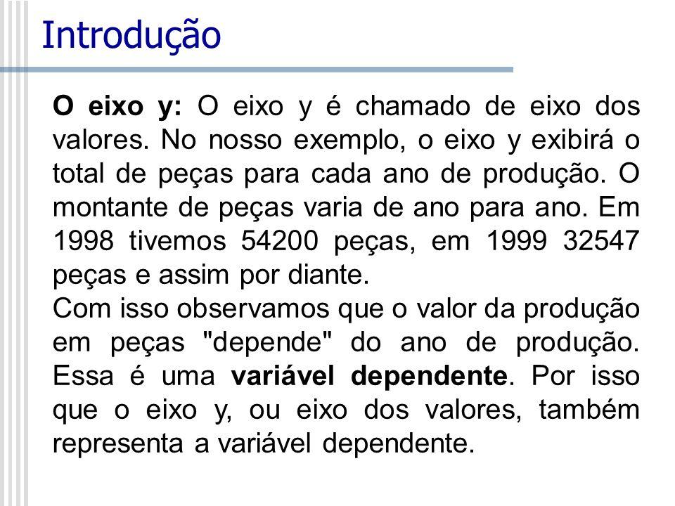 O eixo x: O eixo x é o eixo das categorias.Ele também é chamado de eixo da variável independente.
