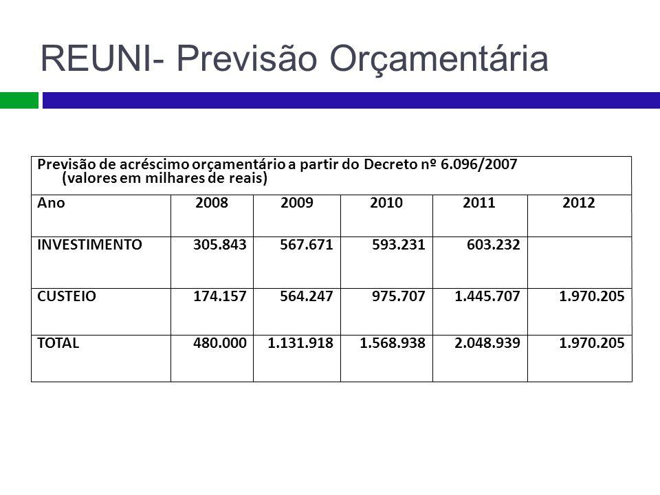 REUNI- Previsão Orçamentária Previsão de acréscimo orçamentário a partir do Decreto nº 6.096/2007 (valores em milhares de reais) Ano200820092010201120