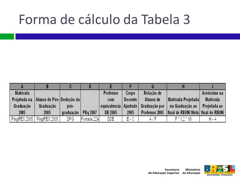 Forma de cálculo da Tabela 3