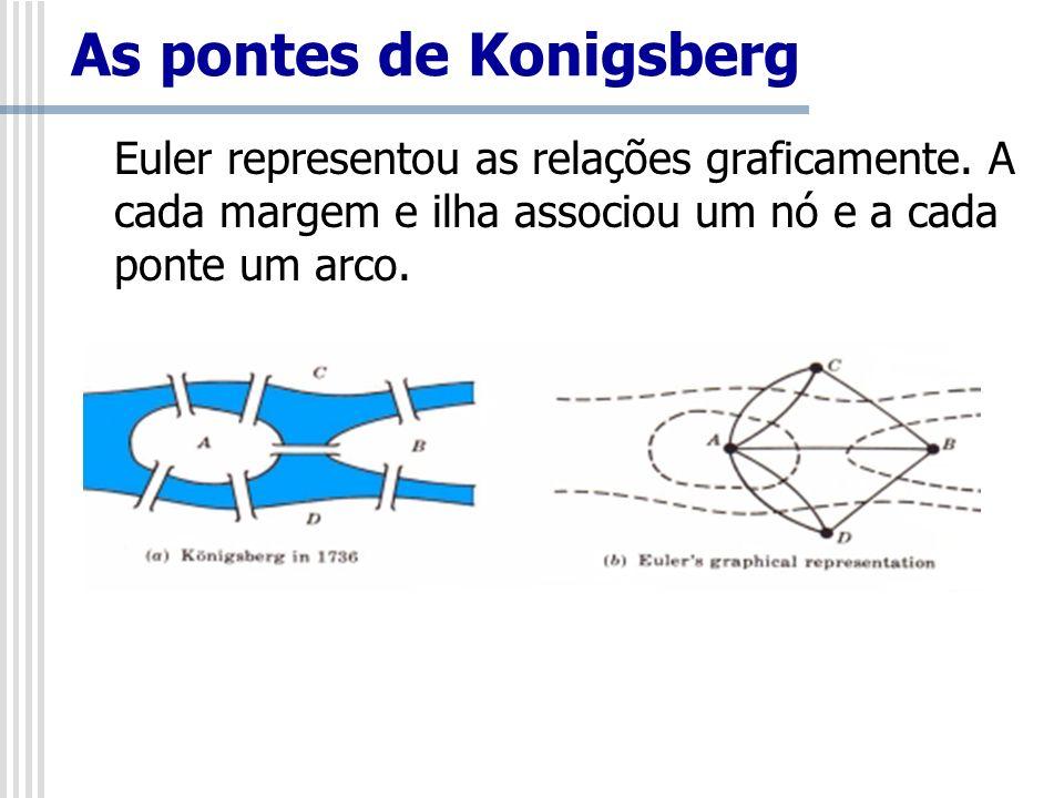 As pontes de Konigsberg Euler representou as relações graficamente. A cada margem e ilha associou um nó e a cada ponte um arco.