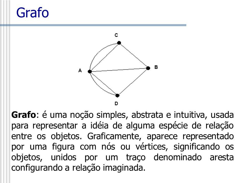 Grafo A B C D Grafo: é uma noção simples, abstrata e intuitiva, usada para representar a idéia de alguma espécie de relação entre os objetos. Graficam