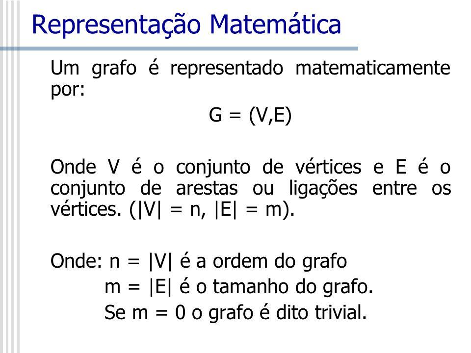 Representação Matemática Um grafo é representado matematicamente por: G = (V,E) Onde V é o conjunto de vértices e E é o conjunto de arestas ou ligaçõe