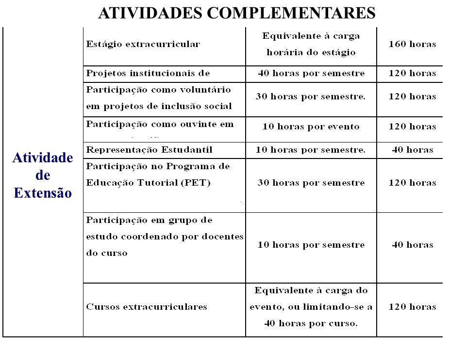 ATIVIDADES COMPLEMENTARES Atividade de Extensão