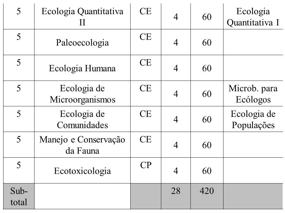 5 Ecologia Quantitativa II CE 460 Ecologia Quantitativa I 5 Paleoecologia CE 460 5 Ecologia Humana CE 460 5 Ecologia de Microorganismos CE 460 Microb.