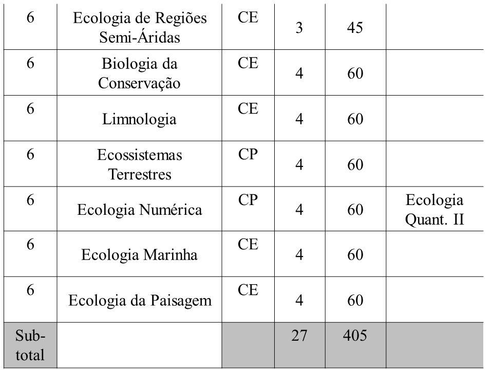 6 Ecologia de Regiões Semi-Áridas CE 345 6 Biologia da Conservação CE 460 6 Limnologia CE 460 6 Ecossistemas Terrestres CP 460 6 Ecologia Numérica CP 460 Ecologia Quant.