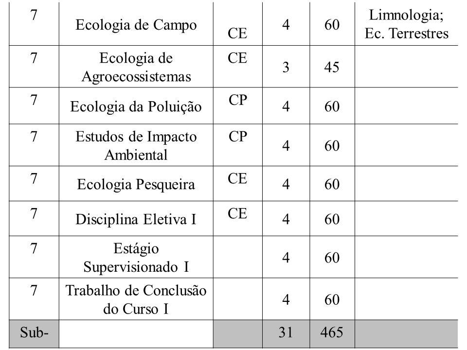 7 Ecologia de Campo CE 460 Limnologia; Ec. Terrestres 7 Ecologia de Agroecossistemas CE 345 7 Ecologia da Poluição CP 460 7 Estudos de Impacto Ambient