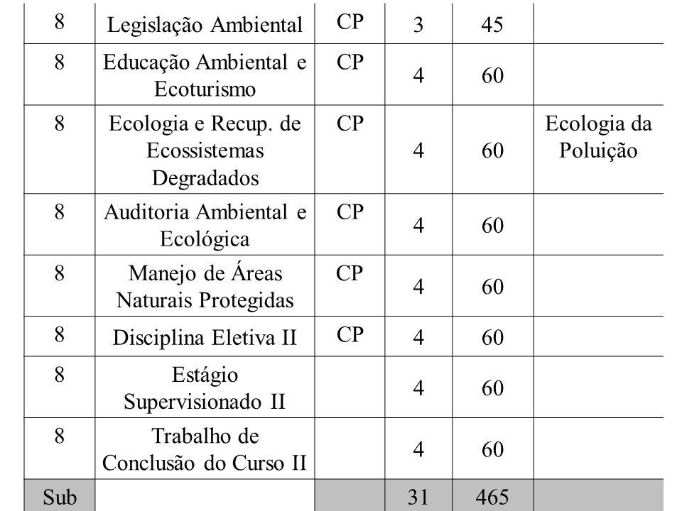 8 Legislação Ambiental CP 345 8 Educação Ambiental e Ecoturismo CP 460 8 Ecologia e Recup.