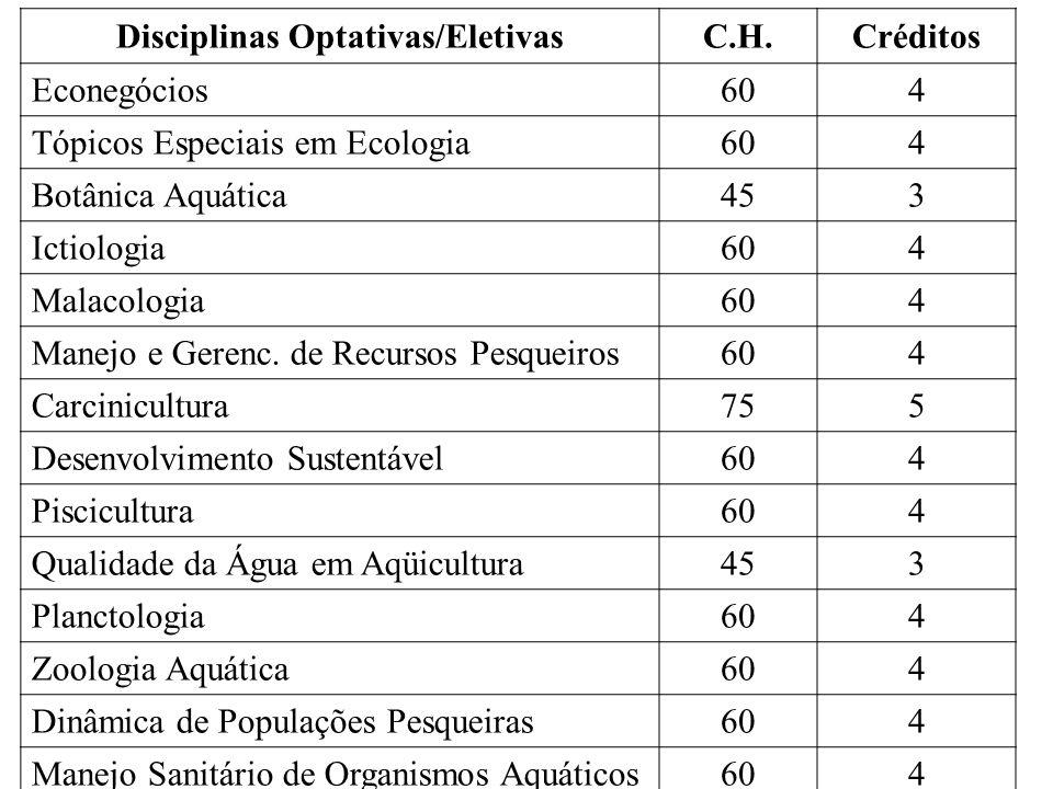 Disciplinas Optativas/EletivasC.H.Créditos Econegócios604 Tópicos Especiais em Ecologia604 Botânica Aquática453 Ictiologia604 Malacologia604 Manejo e Gerenc.