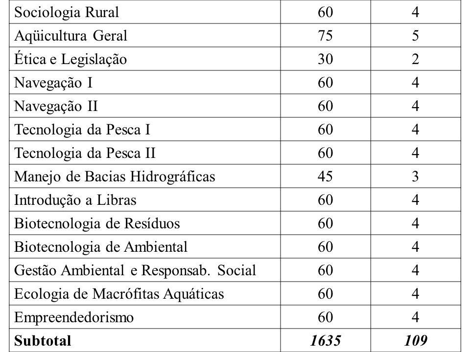 Sociologia Rural604 Aqüicultura Geral755 Ética e Legislação302 Navegação I604 Navegação II604 Tecnologia da Pesca I604 Tecnologia da Pesca II604 Manejo de Bacias Hidrográficas453 Introdução a Libras604 Biotecnologia de Resíduos604 Biotecnologia de Ambiental604 Gestão Ambiental e Responsab.