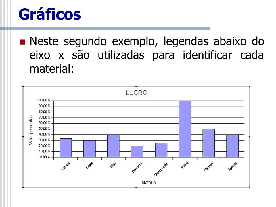 Gráficos Neste segundo exemplo, legendas abaixo do eixo x são utilizadas para identificar cada material: