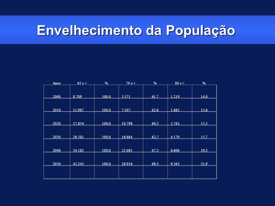 Envelhecimento da População Anos65 e +%70 e +%80 e +% 20008.709100,05.37161,71.21914,0 201011.987100,07.50762,61.86515,6 202017.854100,010.79860,52.76