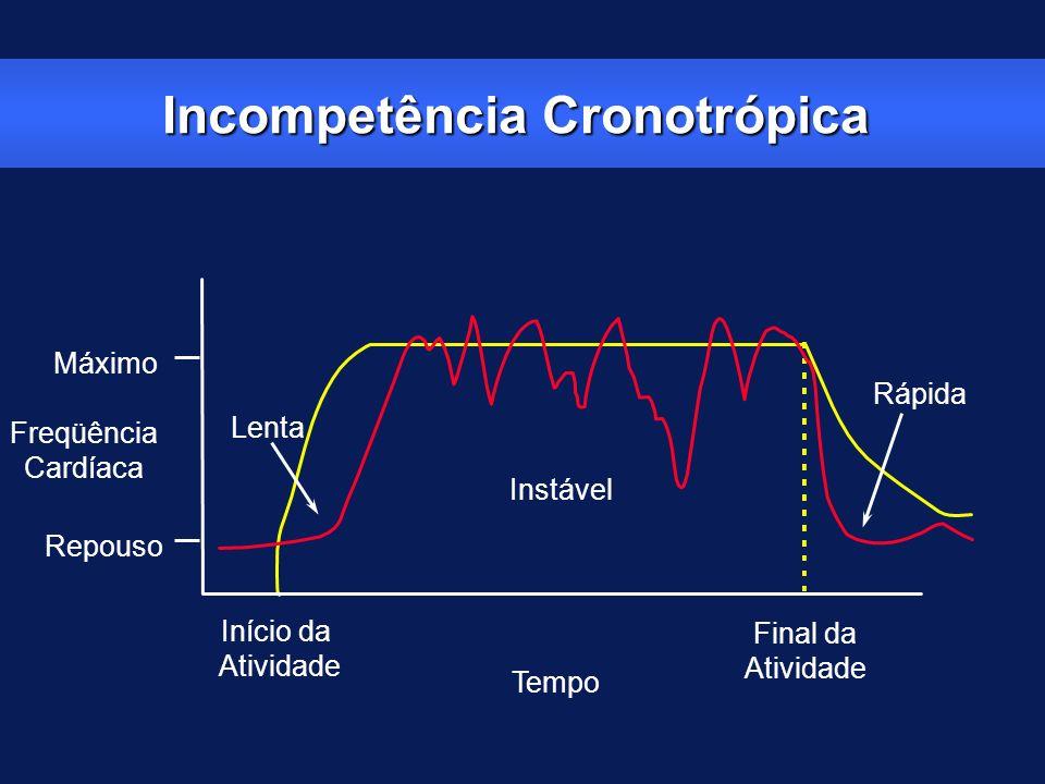 Incompetência Cronotrópica Máximo Repouso Freqüência Cardíaca Tempo Início da Atividade Final da Atividade Rápida Instável Lenta