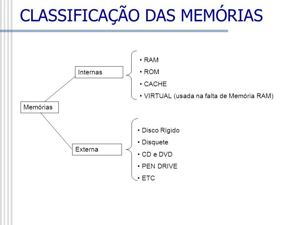 CLASSIFICAÇÃO DAS MEMÓRIAS Memórias RAM ROM CACHE VIRTUAL (usada na falta de Memória RAM) Internas Externa Disco Rígido Disquete CD e DVD PEN DRIVE ET
