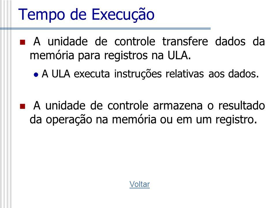 Tempo de Execução A unidade de controle transfere dados da memória para registros na ULA. A ULA executa instruções relativas aos dados. A unidade de c