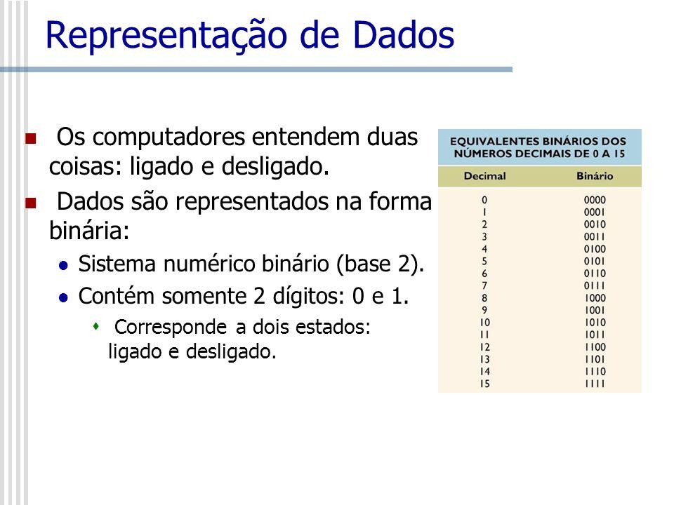 Representação de Dados Os computadores entendem duas coisas: ligado e desligado. Dados são representados na forma binária: Sistema numérico binário (b