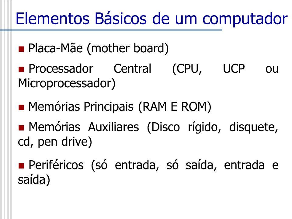 Elementos Básicos de um computador Placa-Mãe (mother board) Processador Central (CPU, UCP ou Microprocessador) Memórias Principais (RAM E ROM) Memória