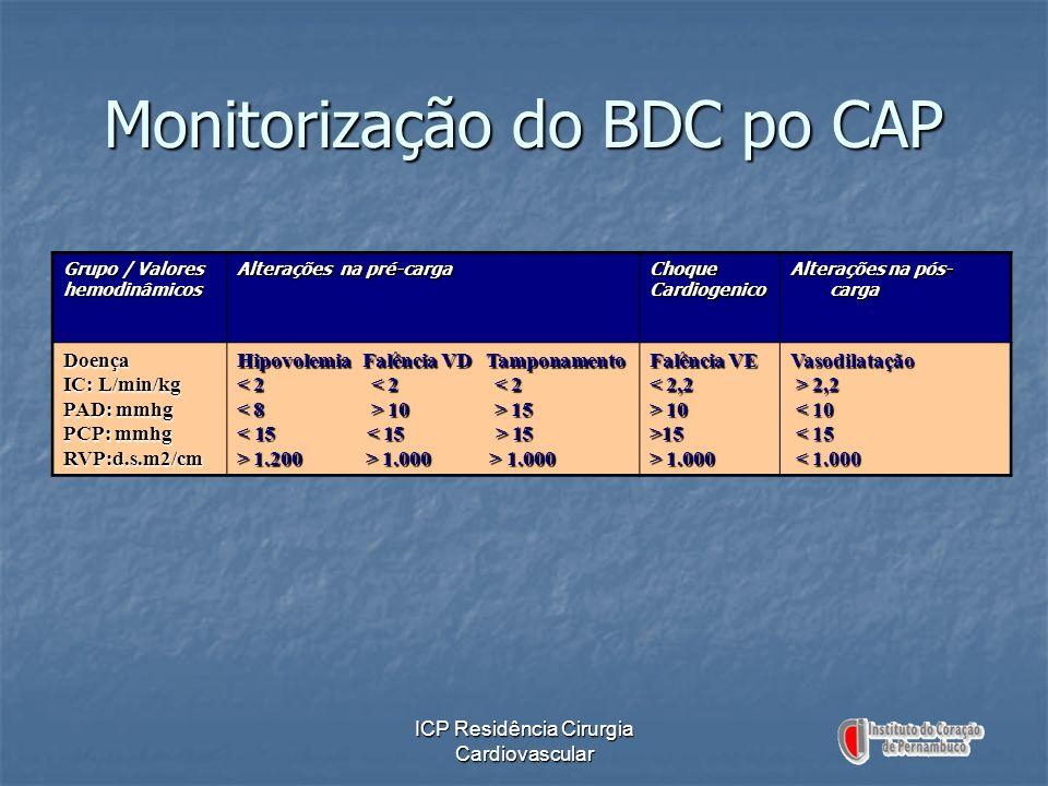 ICP Residência Cirurgia Cardiovascular Monitorização do BDC po CAP Grupo / Valores hemodinâmicos Alterações na pré-carga ChoqueCardiogenico Alterações