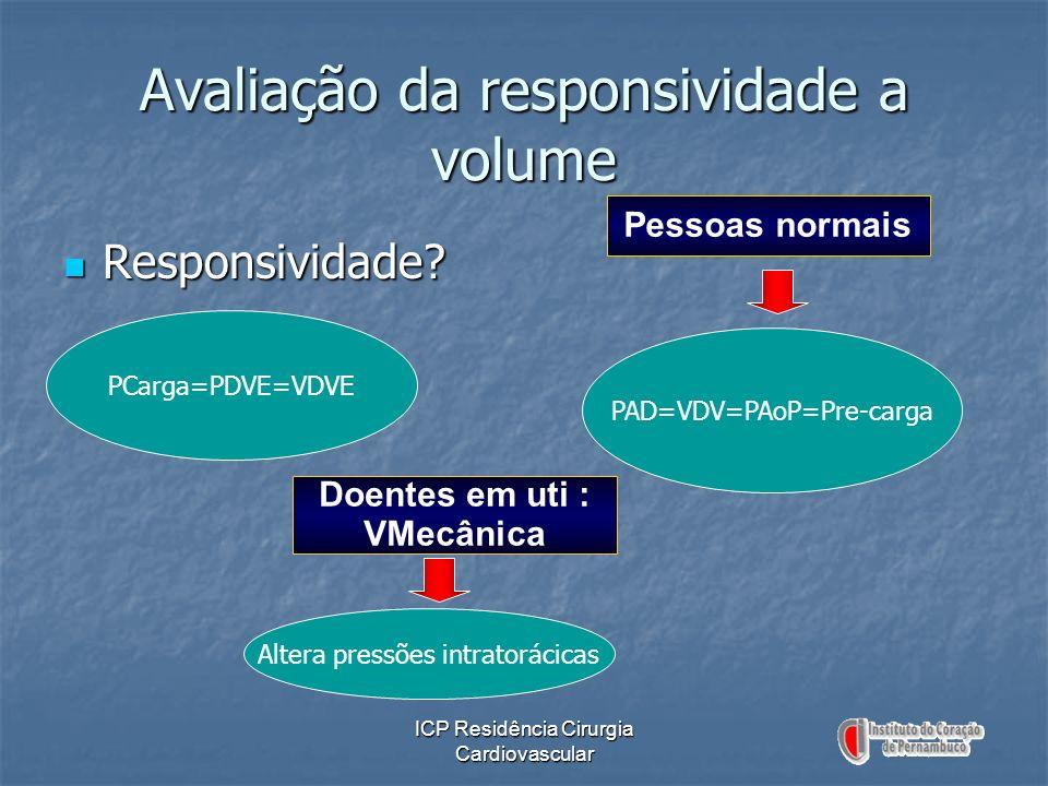 Avaliação da responsividade a volume Responsividade? Responsividade? PCarga=PDVE=VDVE PAD=VDV=PAoP=Pre-carga Pessoas normais Doentes em uti : VMecânic