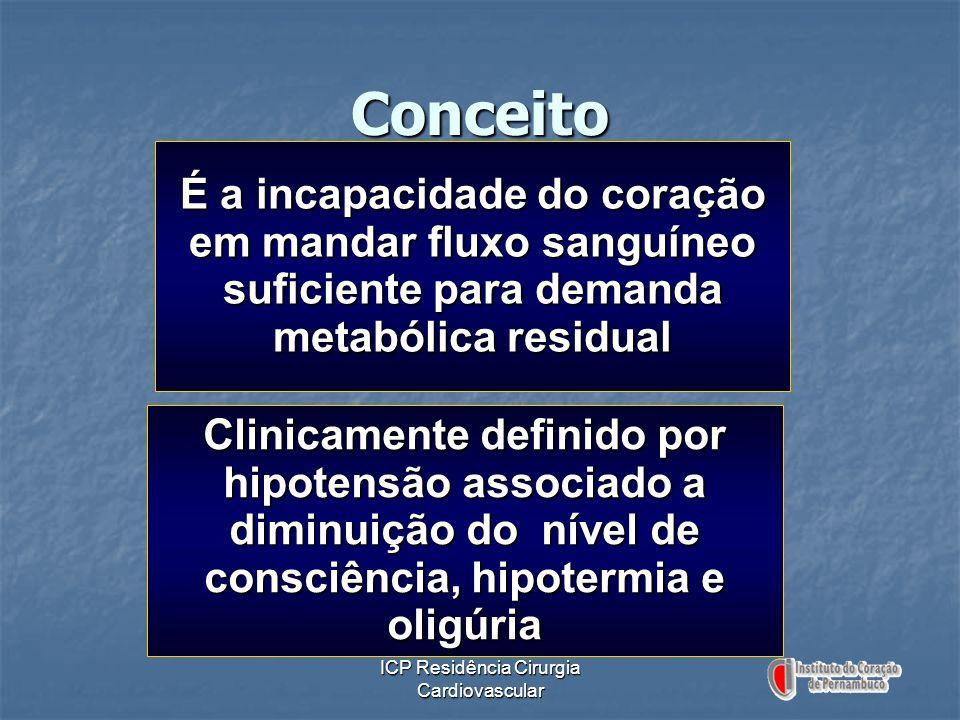 ICP Residência Cirurgia Cardiovascular Conceito É a incapacidade do coração em mandar fluxo sanguíneo suficiente para demanda metabólica residual Clin