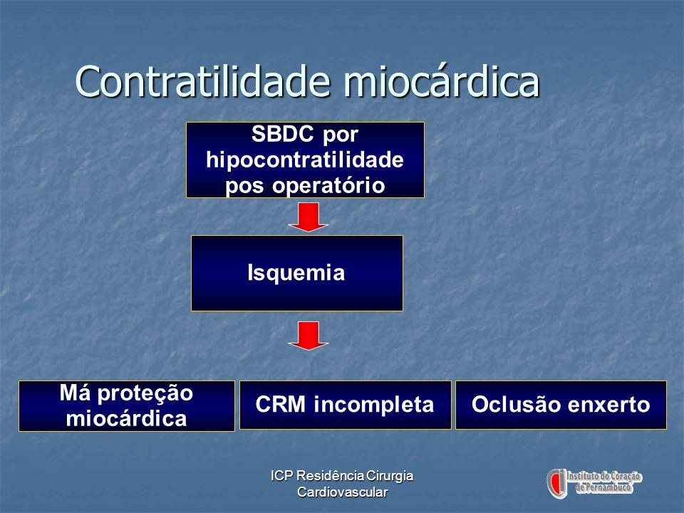 ICP Residência Cirurgia Cardiovascular Contratilidade miocárdica SBDC por hipocontratilidade pos operatório Isquemia Má proteção miocárdica CRM incomp