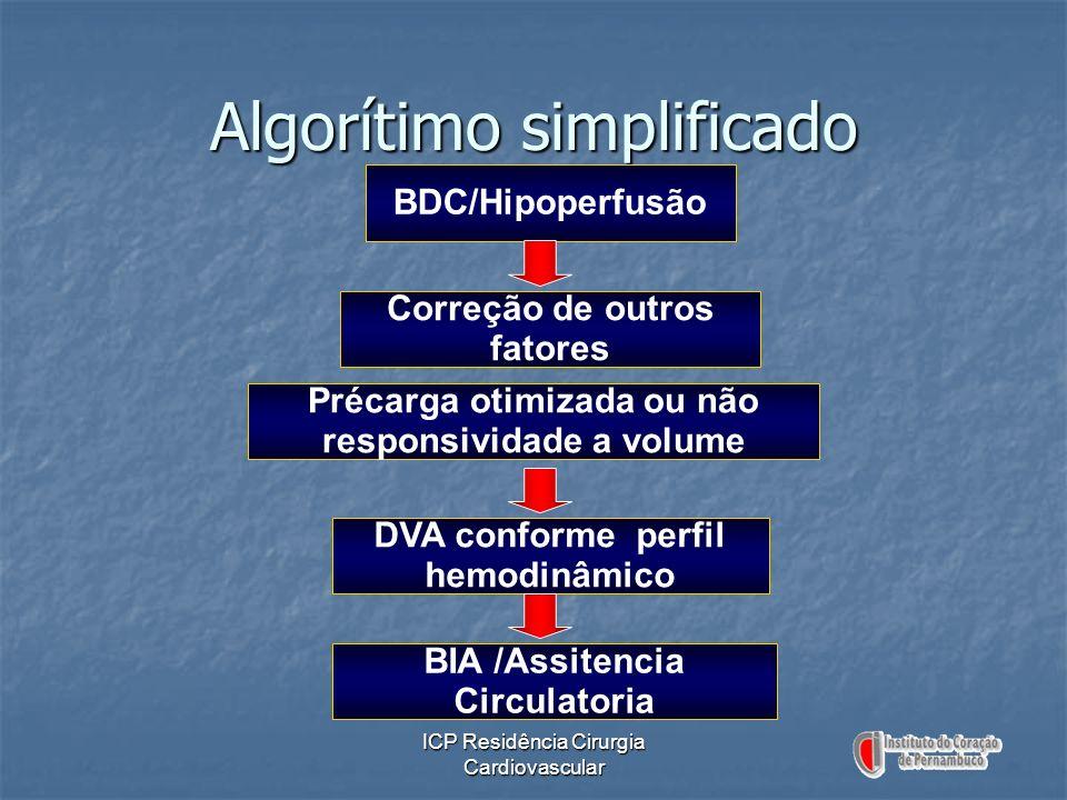 ICP Residência Cirurgia Cardiovascular Algorítimo simplificado BDC/Hipoperfusão Précarga otimizada ou não responsividade a volume Correção de outros f