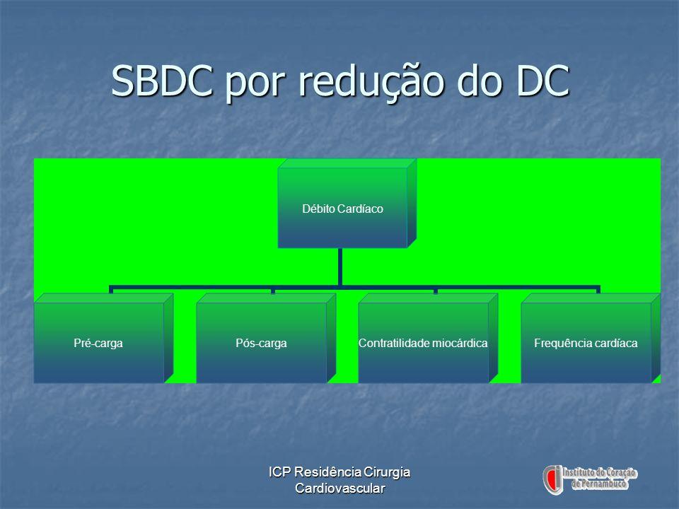 ICP Residência Cirurgia Cardiovascular SBDC por redução do DC Débito Cardíaco Pré-cargaPós-carga Contratilidade miocárdica Frequência cardíaca