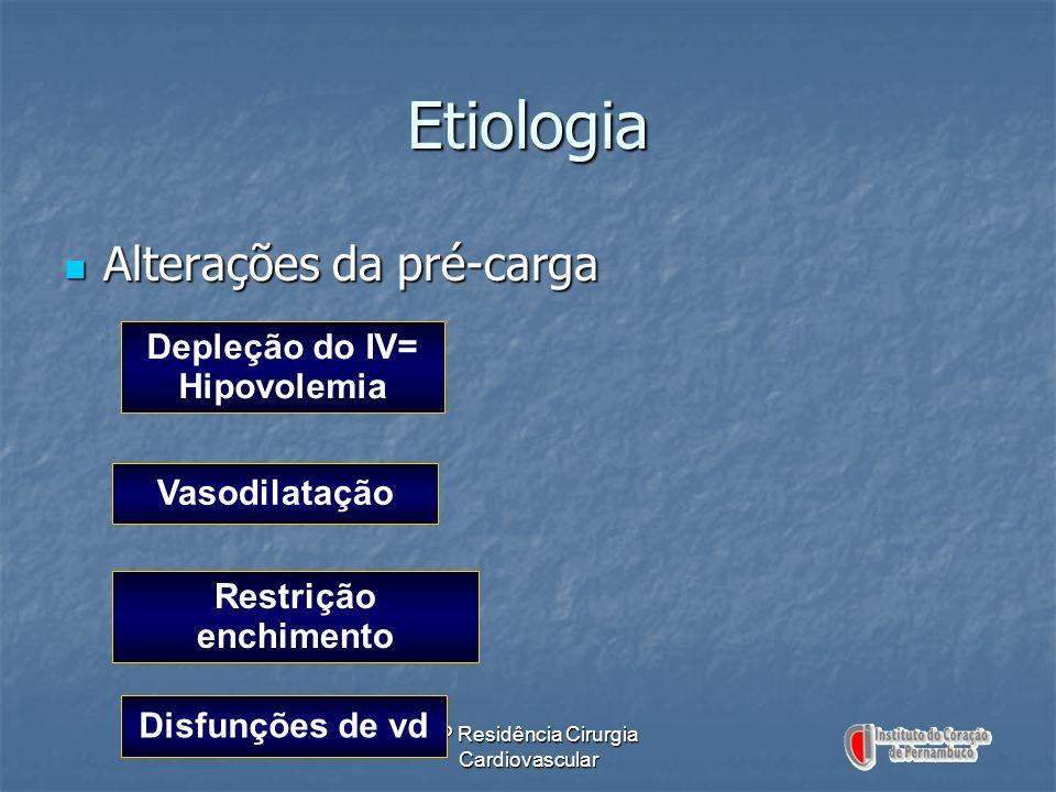 ICP Residência Cirurgia Cardiovascular Etiologia Alterações da pré-carga Alterações da pré-carga Depleção do IV= Hipovolemia Vasodilatação Restrição e