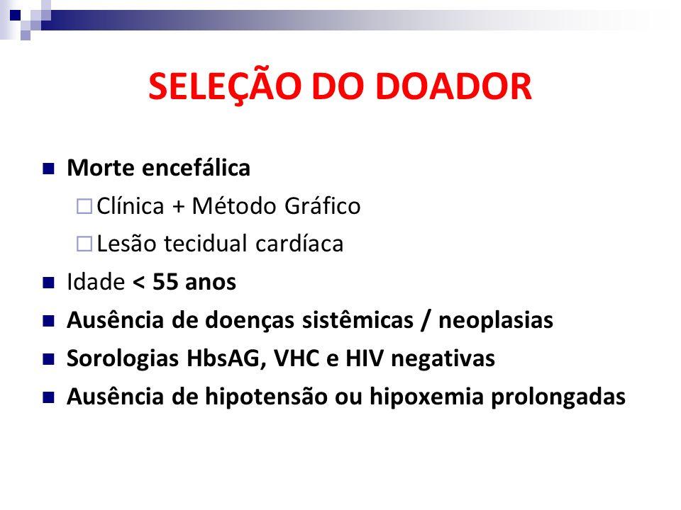 SELEÇÃO DO DOADOR Morte encefálica Clínica + Método Gráfico Lesão tecidual cardíaca Idade < 55 anos Ausência de doenças sistêmicas / neoplasias Sorolo