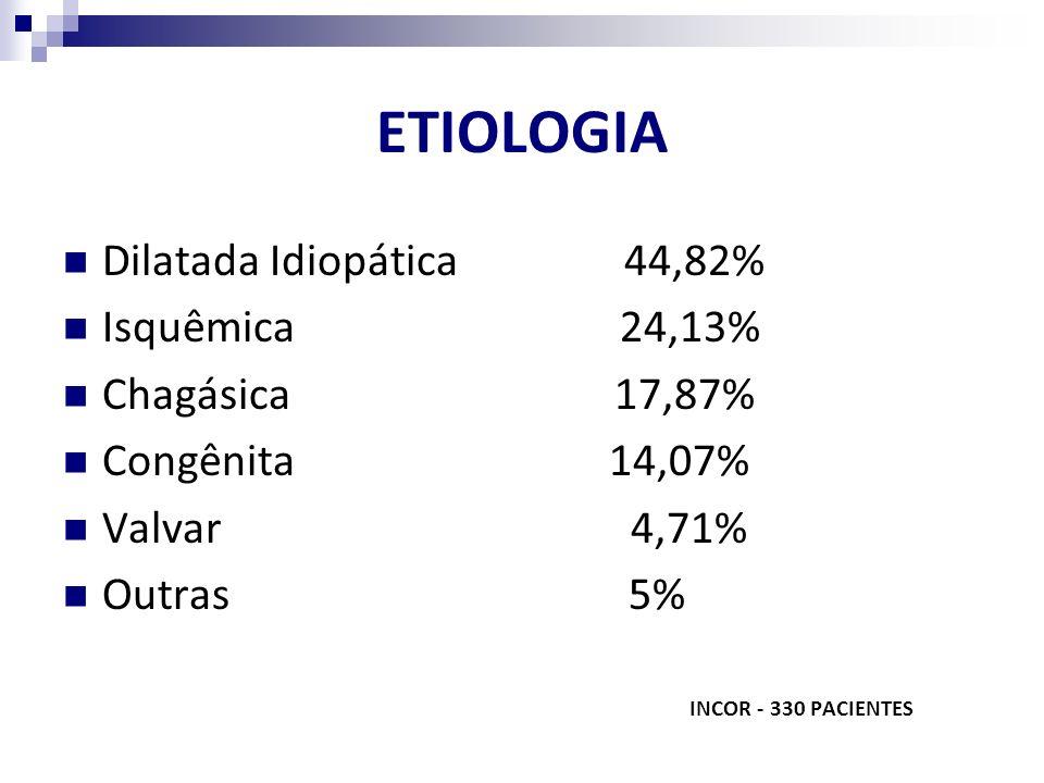 ETIOLOGIA Dilatada Idiopática 44,82% Isquêmica 24,13% Chagásica 17,87% Congênita 14,07% Valvar 4,71% Outras 5% INCOR - 330 PACIENTES