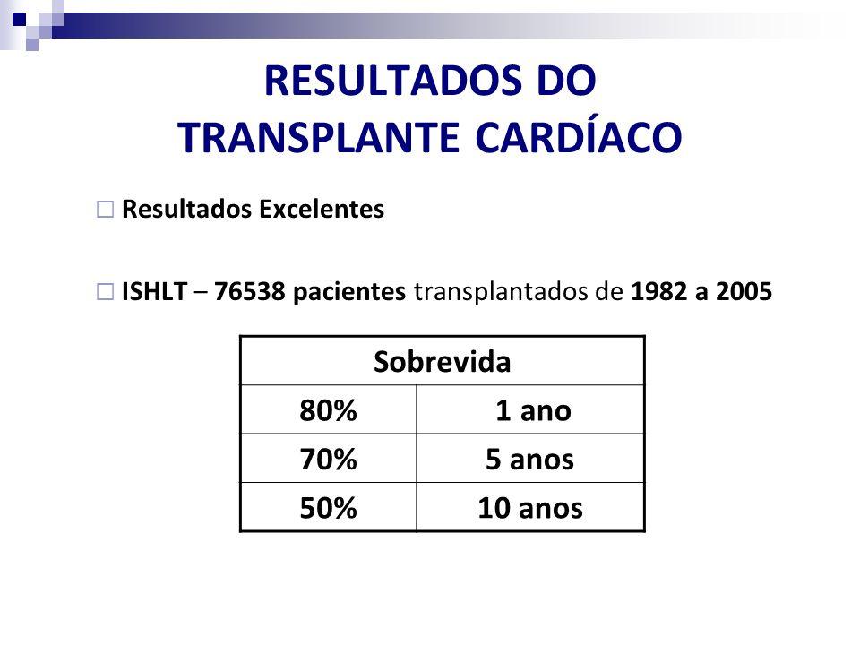 RESULTADOS DO TRANSPLANTE CARDÍACO Resultados Excelentes ISHLT – 76538 pacientes transplantados de 1982 a 2005 Sobrevida 80% 1 ano 70%5 anos 50%10 ano