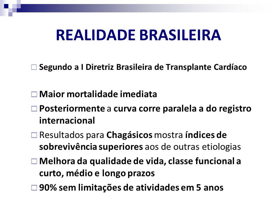 REALIDADE BRASILEIRA Segundo a I Diretriz Brasileira de Transplante Cardíaco Maior mortalidade imediata Posteriormente a curva corre paralela a do reg