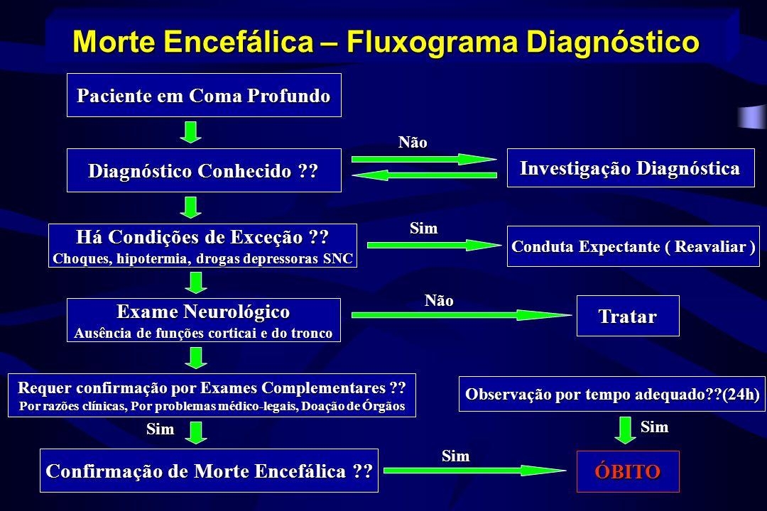 Exames para avaliação do doador: Morte Encefálica AvaliarExame Tipagem sanguíneaGrupo ABO SorologiasAnti-HIV, HTLV 1 e 2, HBsAG, Anti-HBc, Anti- HBs, Anti-HCV, CMV, Chagas, Toxo, Lues HematológicasHemograma, plaquetas EletrólitosNa, K PulmãoGasometria arterial, Rx tórax, circunferência torácica CoraçãoCPK, CKmb, ECG, cate e ECO RimUréia, creatinina, urina I FígadoTGO, TGP, gama GT, bilirrubinas PâncreasAmilase, glicemia