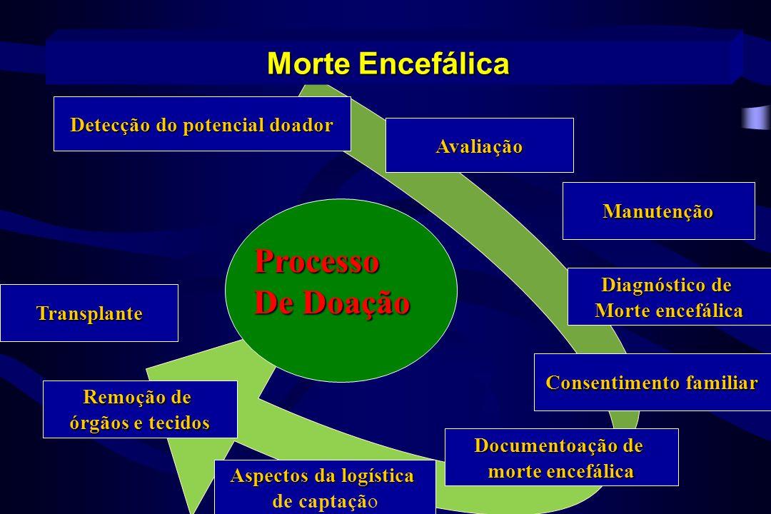 Morte Encefálica Transplante Remoção de órgãos e tecidos Avaliação Processo De Doação Detecção do potencial doador Aspectos da logística de captação M