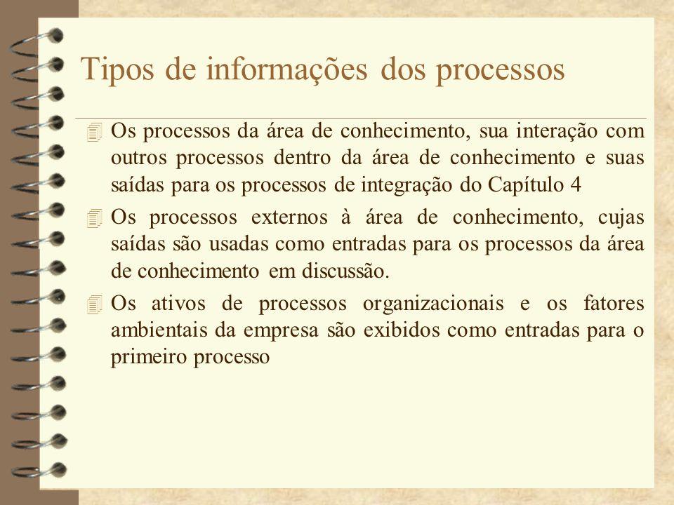 Tipos de informações dos processos 4 Os processos da área de conhecimento, sua interação com outros processos dentro da área de conhecimento e suas sa