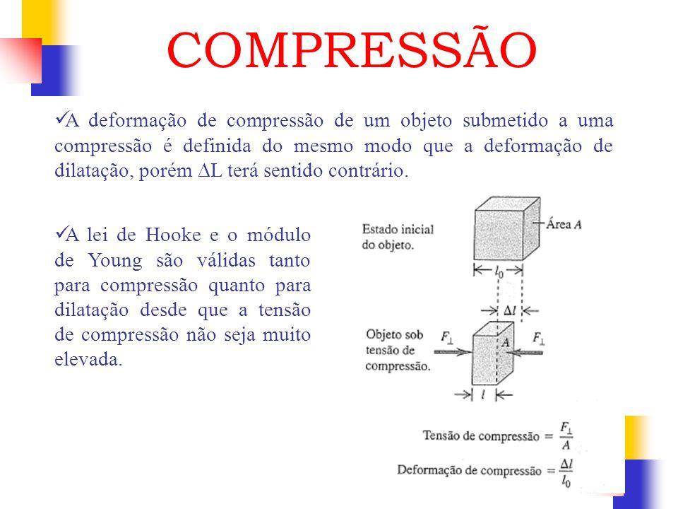 A deformação de compressão de um objeto submetido a uma compressão é definida do mesmo modo que a deformação de dilatação, porém L terá sentido contrá