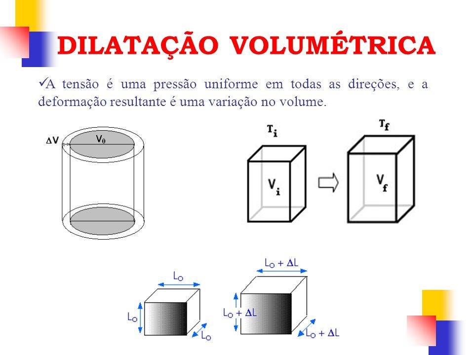 A tensão é uma pressão uniforme em todas as direções, e a deformação resultante é uma variação no volume. DILATAÇÃO VOLUMÉTRICA