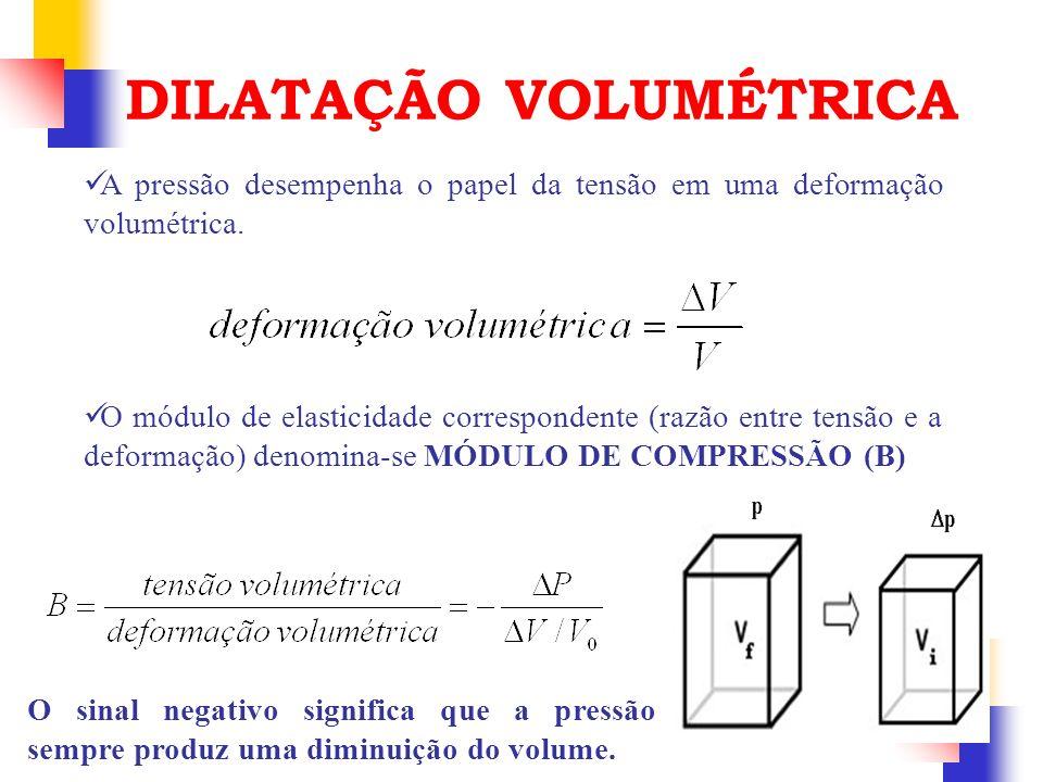 A pressão desempenha o papel da tensão em uma deformação volumétrica. DILATAÇÃO VOLUMÉTRICA O módulo de elasticidade correspondente (razão entre tensã