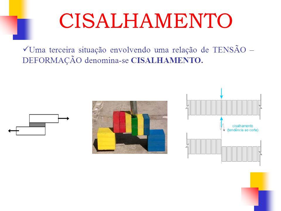 Uma terceira situação envolvendo uma relação de TENSÃO – DEFORMAÇÃO denomina-se CISALHAMENTO. CISALHAMENTO