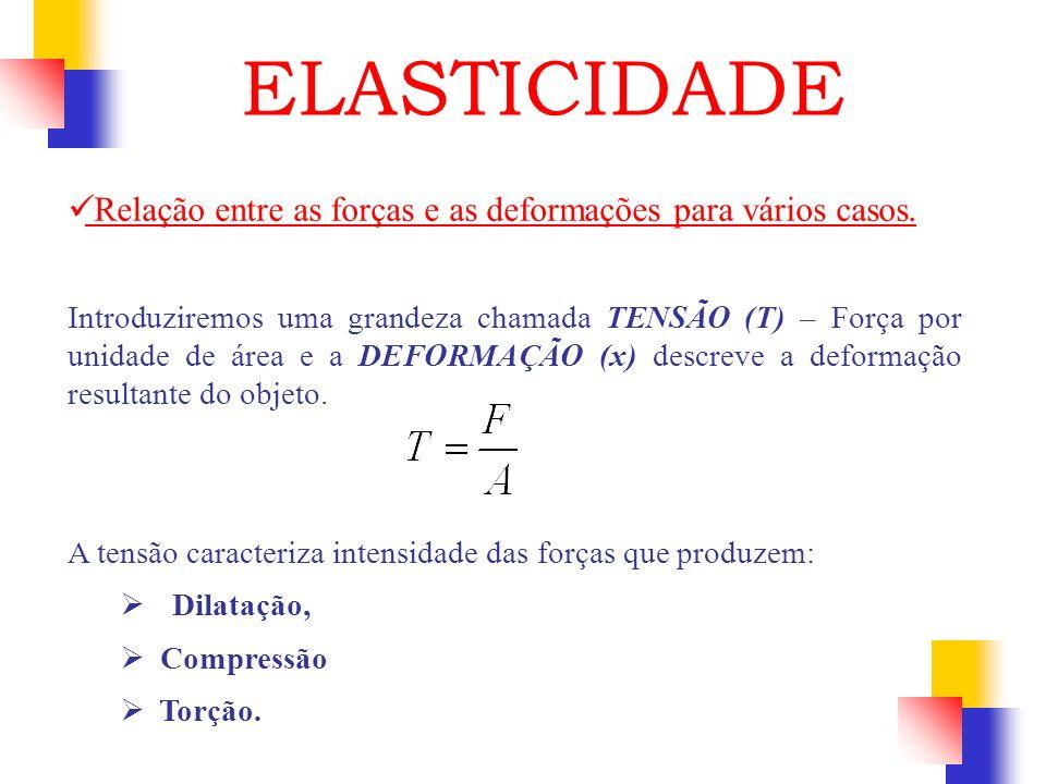 Relação entre as forças e as deformações para vários casos. Introduziremos uma grandeza chamada TENSÃO (T) – Força por unidade de área e a DEFORMAÇÃO